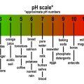 Acid Alkaline Scale